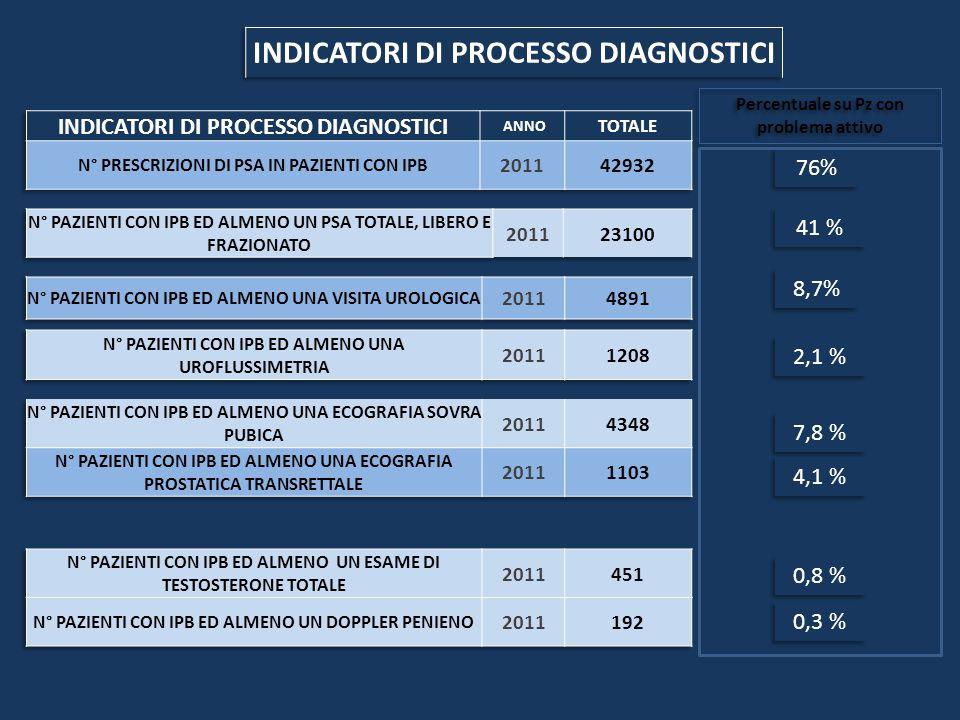 76% 8,7% 41 % 2,1 % 7,8 % 4,1 % 0,8 % 0,3 % Percentuale su Pz con problema attivo