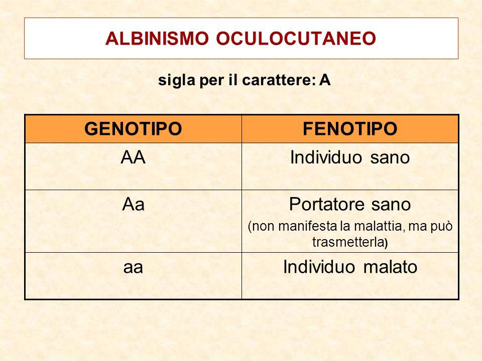 ALBINISMO OCULOCUTANEO GENOTIPOFENOTIPO AAIndividuo sano AaPortatore sano (non manifesta la malattia, ma può trasmetterla ) aaIndividuo malato sigla per il carattere: A