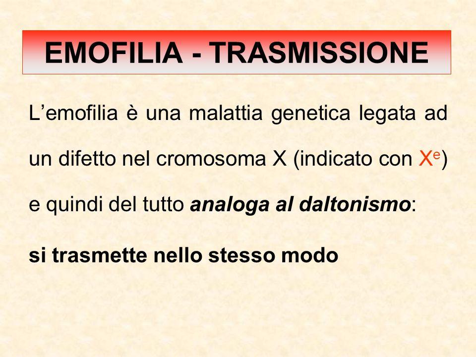 L'emofilia è una malattia genetica legata ad un difetto nel cromosoma X (indicato con X e ) e quindi del tutto analoga al daltonismo: si trasmette nello stesso modo EMOFILIA - TRASMISSIONE