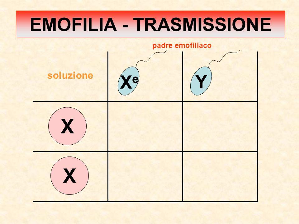 X X XeXe Y padre emofiliaco soluzione EMOFILIA - TRASMISSIONE