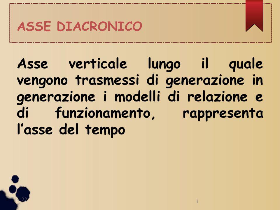 ASSE DIACRONICO Asse verticale lungo il quale vengono trasmessi di generazione in generazione i modelli di relazione e di funzionamento, rappresenta l