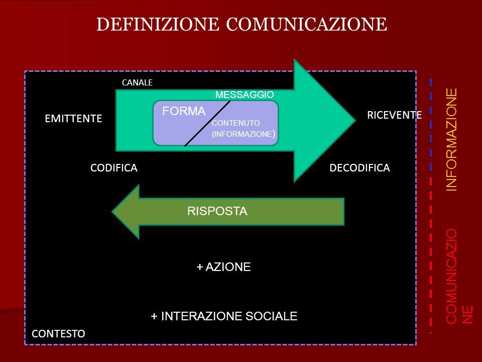 −funzione referenziale trasmettiamo informazioni −funzione interpersonale o espressiva manifestiamo la nostra relazione verso l'interlocutore, il messaggio ed il contesto ed il nostro stato interiore −funzione auto ed eteroregolativa regoliamo le nostre azioni e quelle degli interlocutori, attraverso richieste, ordini, comandi, persuasioni −funzione coordinativa delle sequenze interattive gestiamo l'alternanza tra emittente e destinatario −funzione meta comunicativa comunichiamo sulla comunicazione FUNZIONI - AZIONI COMUNICATIVE