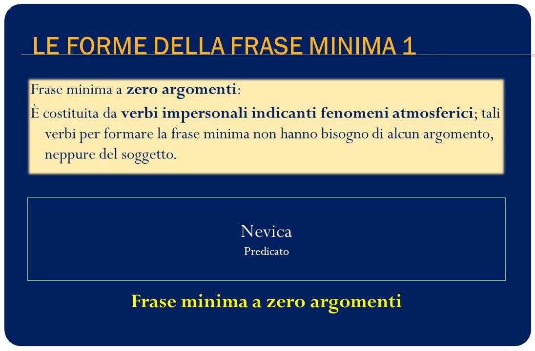 LE FORME DELLA FRASE MINIMA 1 Nevica Predicato Frase minima a zero argomenti