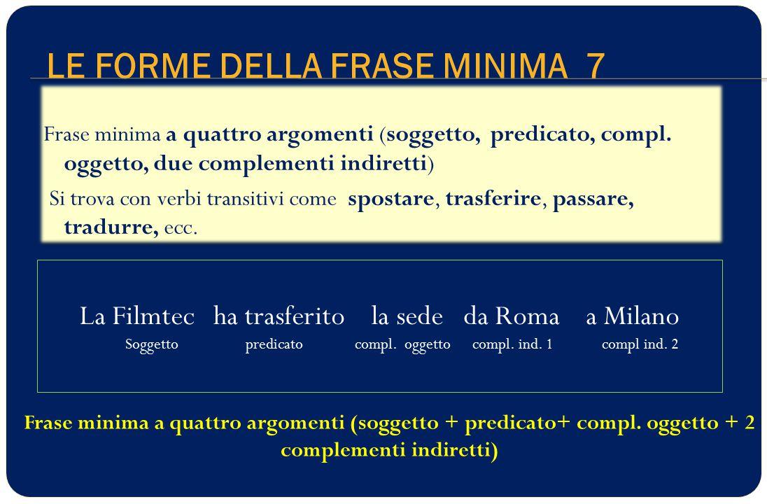 LE FORME DELLA FRASE MINIMA 7 La Filmtec ha trasferito la sede da Roma a Milano Soggetto predicato compl.