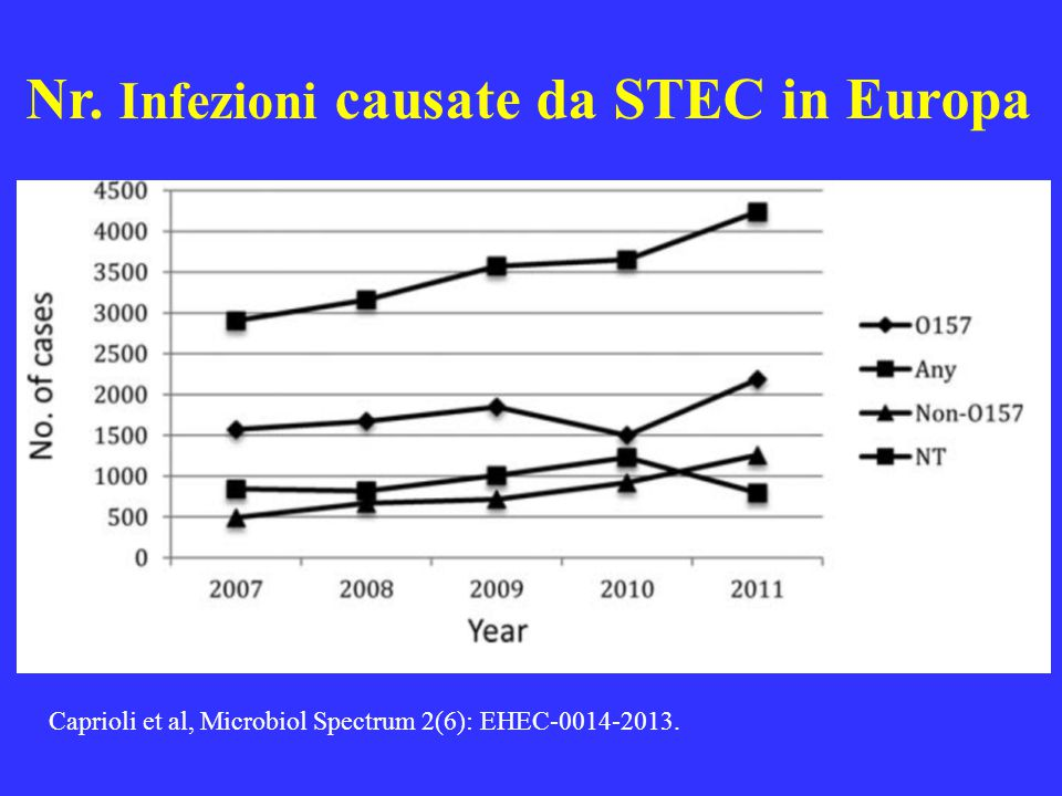 Nr. Infezioni causate da STEC in Europa Caprioli et al, Microbiol Spectrum 2(6): EHEC-0014-2013.