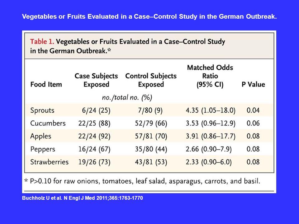 Vegetables or Fruits Evaluated in a Case–Control Study in the German Outbreak. Buchholz U et al. N Engl J Med 2011;365:1763-1770