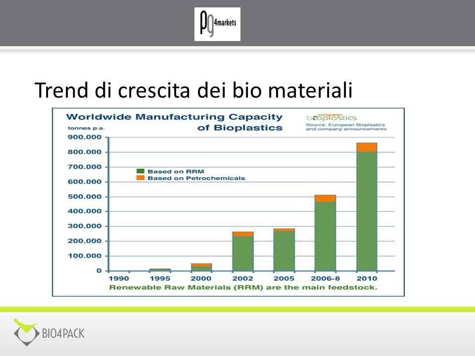 Trend di crescita dei bio materiali