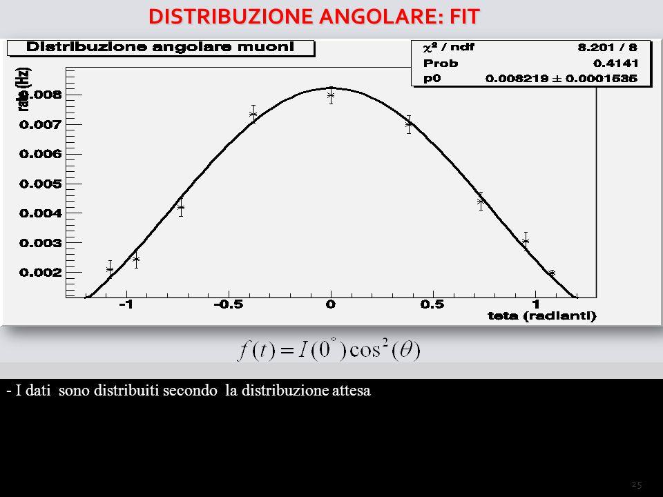 DISTRIBUZIONE ANGOLARE: FIT - I dati sono distribuiti secondo la distribuzione attesa I =J(∞)2π/3 25