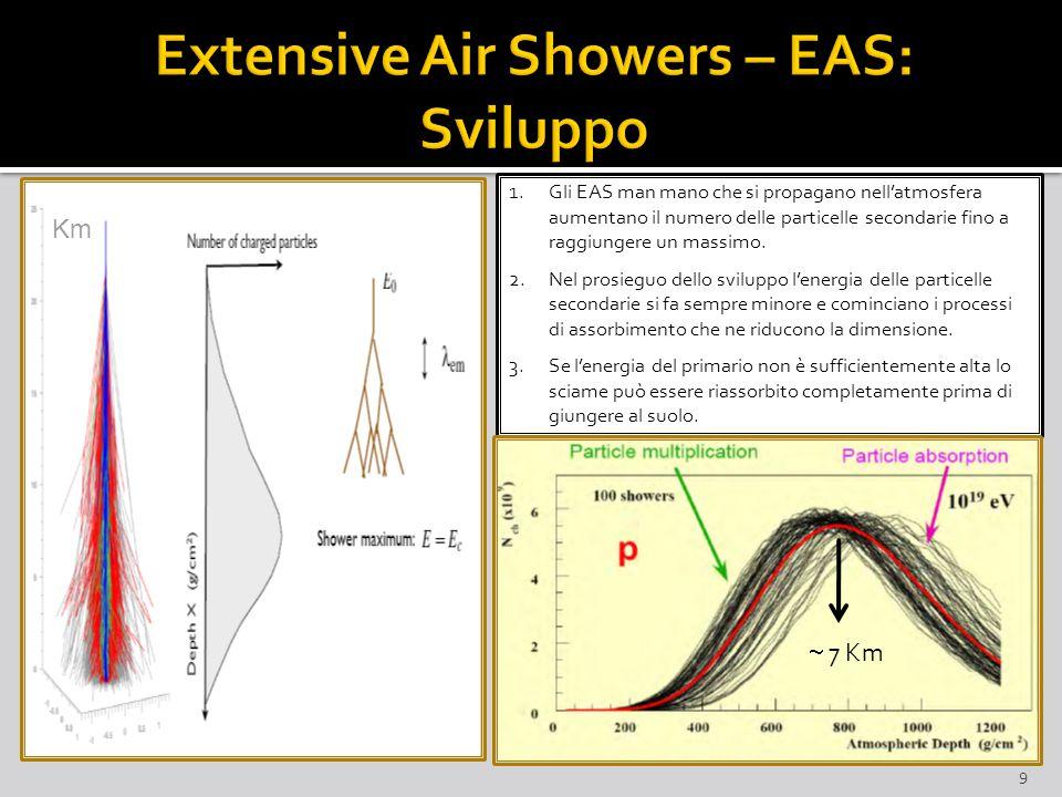 9 1.Gli EAS man mano che si propagano nell'atmosfera aumentano il numero delle particelle secondarie fino a raggiungere un massimo.