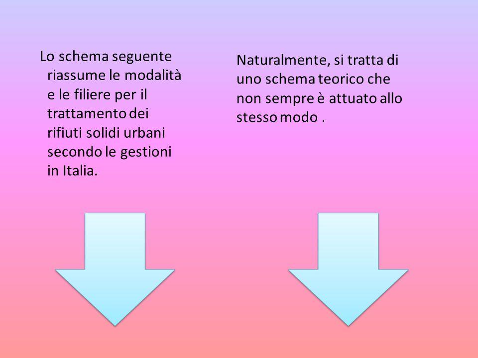 Lo schema seguente riassume le modalità e le filiere per il trattamento dei rifiuti solidi urbani secondo le gestioni in Italia. Naturalmente, si trat
