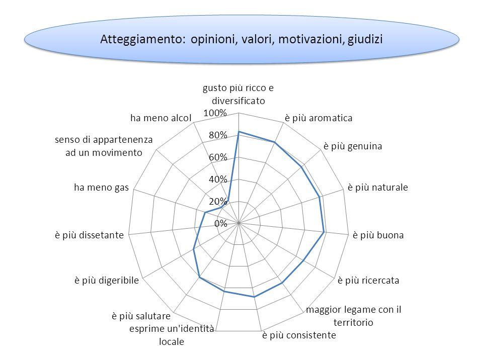 Atteggiamento: opinioni, valori, motivazioni, giudizi