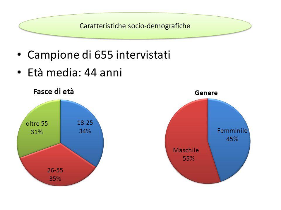Campione di 655 intervistati Età media: 44 anni Caratteristiche socio-demografiche Femminile 45%