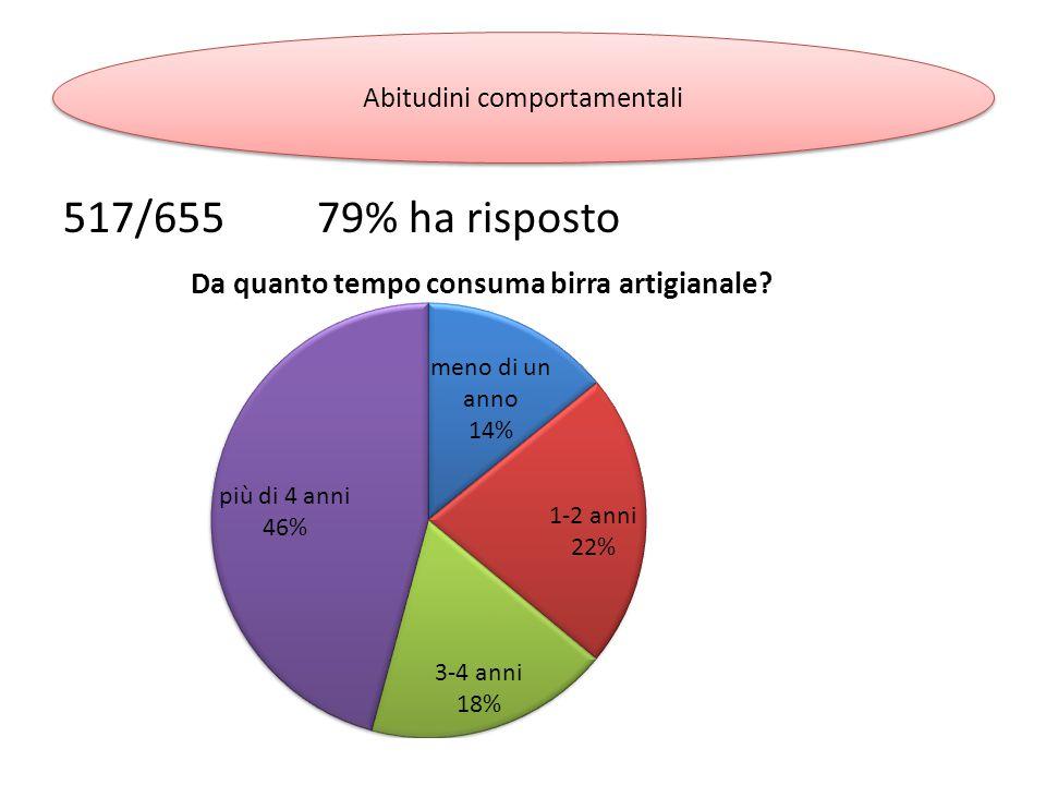 517/655 79% ha risposto Abitudini comportamentali