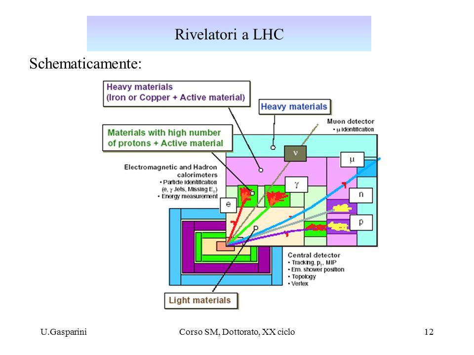 U.GaspariniCorso SM, Dottorato, XX ciclo12 Rivelatori a LHC Schematicamente: