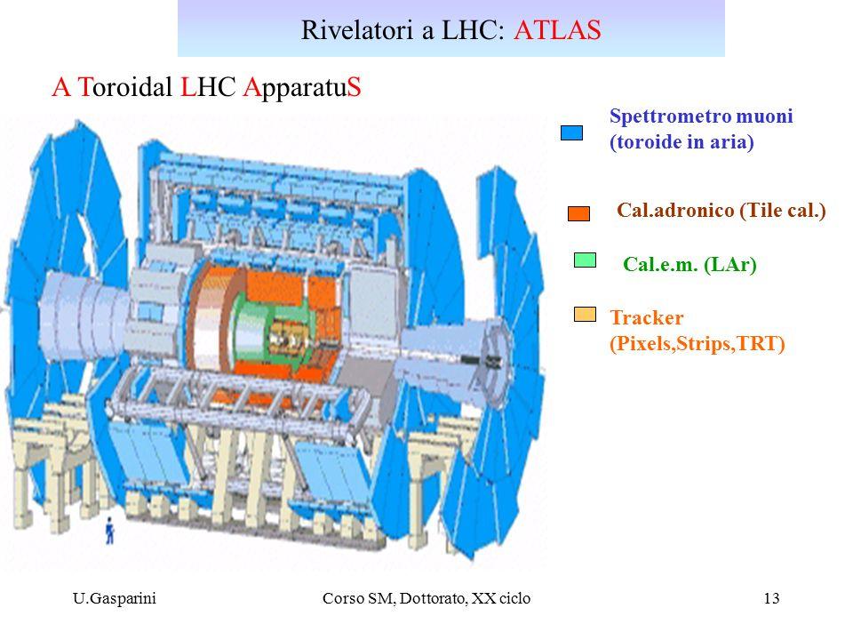 U.GaspariniCorso SM, Dottorato, XX ciclo13 Rivelatori a LHC: ATLAS Spettrometro muoni (toroide in aria) Cal.e.m.