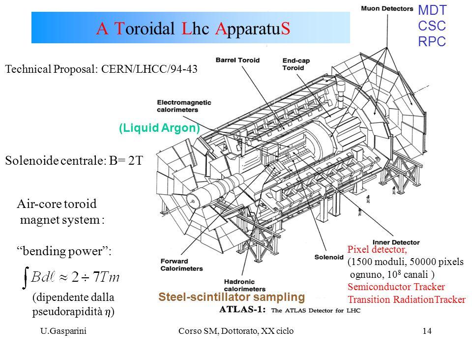 U.GaspariniCorso SM, Dottorato, XX ciclo14 A Toroidal Lhc ApparatuS Pixel detector, (1500 moduli, 50000 pixels ognuno, 10 8 canali ) Semiconductor Tracker Transition RadiationTracker Technical Proposal: CERN/LHCC/94-43 MDT CSC RPC (Liquid Argon) Steel-scintillator sampling Solenoide centrale: B= 2T Air-core toroid magnet system : bending power : (dipendente dalla pseudorapidità  )