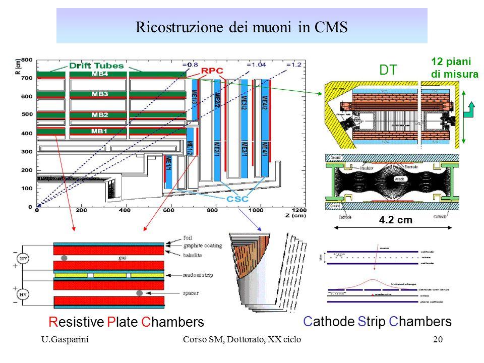 U.GaspariniCorso SM, Dottorato, XX ciclo20 Ricostruzione dei muoni in CMS Resistive Plate Chambers Cathode Strip Chambers DT 4.2 cm 12 piani di misura