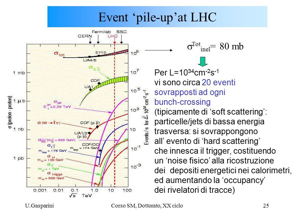 U.GaspariniCorso SM, Dottorato, XX ciclo25 Event 'pile-up'at LHC  Tot inel = 80 mb Per L=10 34 cm -2 s -1 vi sono circa 20 eventi sovrapposti ad ogni bunch-crossing (tipicamente di 'soft scattering': particelle/jets di bassa energia trasversa: si sovrappongono all' evento di 'hard scattering' che innesca il trigger, costituendo un 'noise fisico' alla ricostruzione dei depositi energetici nei calorimetri, ed aumentando la 'occupancy' dei rivelatori di tracce)