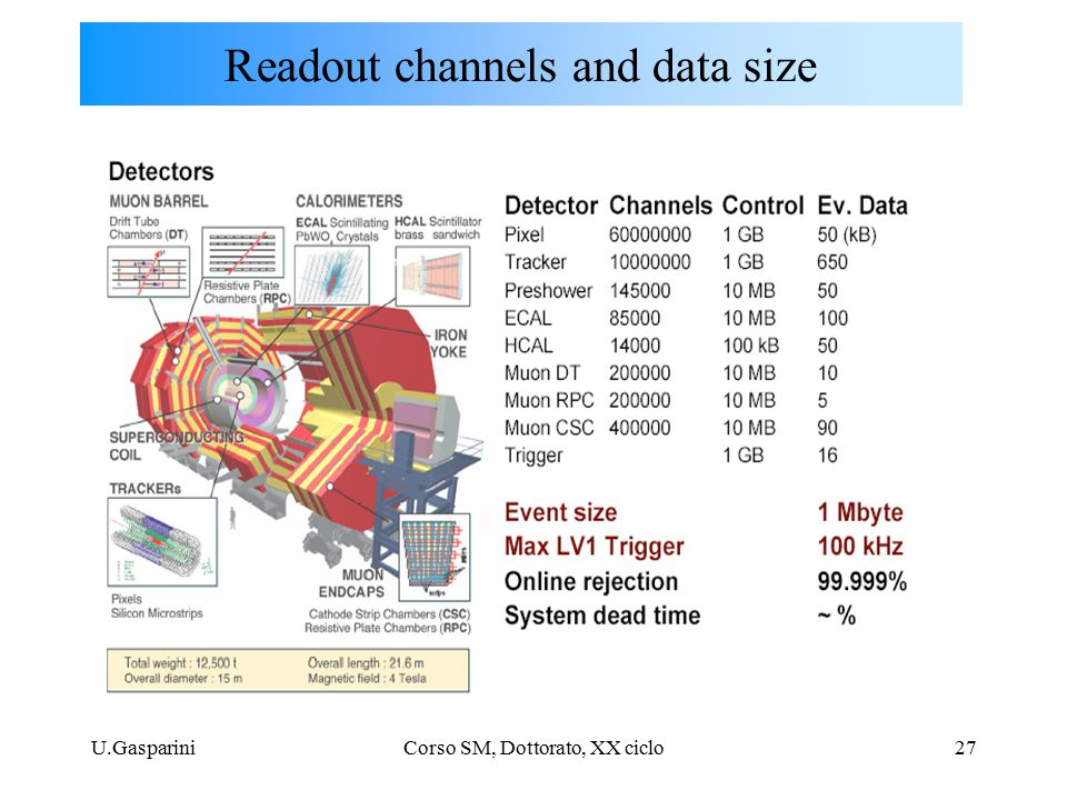 U.GaspariniCorso SM, Dottorato, XX ciclo27 Readout channels and data size