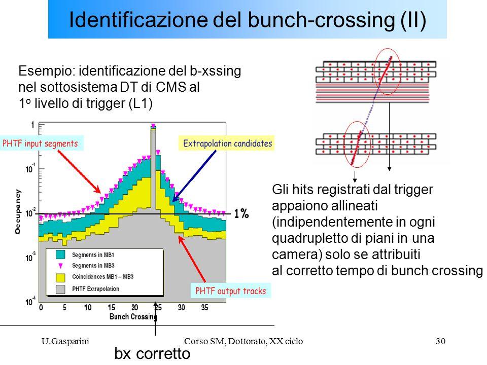 U.GaspariniCorso SM, Dottorato, XX ciclo30 Identificazione del bunch-crossing (II) Esempio: identificazione del b-xssing nel sottosistema DT di CMS al 1 o livello di trigger (L1) bx corretto Gli hits registrati dal trigger appaiono allineati (indipendentemente in ogni quadrupletto di piani in una camera) solo se attribuiti al corretto tempo di bunch crossing