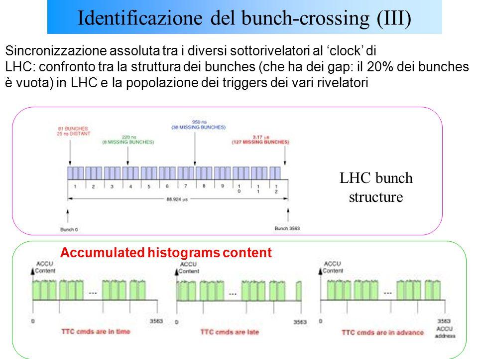 U.GaspariniCorso SM, Dottorato, XX ciclo31 Identificazione del bunch-crossing (III) Sincronizzazione assoluta tra i diversi sottorivelatori al 'clock' di LHC: confronto tra la struttura dei bunches (che ha dei gap: il 20% dei bunches è vuota) in LHC e la popolazione dei triggers dei vari rivelatori LHC bunch structure Accumulated histograms content