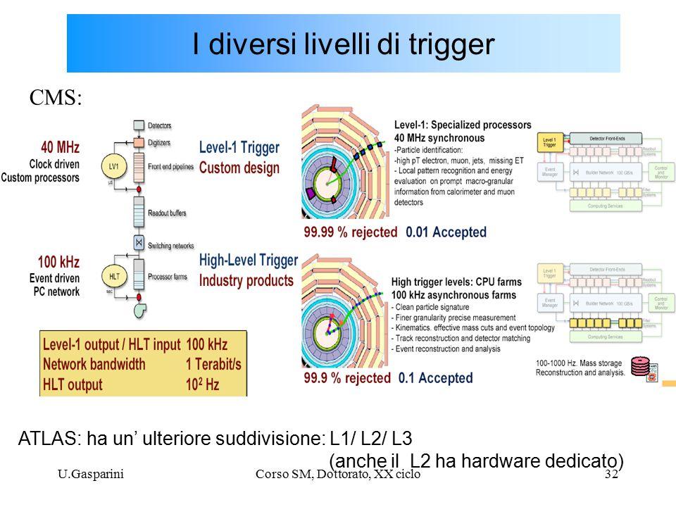 U.GaspariniCorso SM, Dottorato, XX ciclo32 I diversi livelli di trigger CMS: ATLAS: ha un' ulteriore suddivisione: L1/ L2/ L3 (anche il L2 ha hardware dedicato)