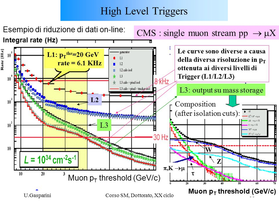 U.GaspariniCorso SM, Dottorato, XX ciclo33 High Level Triggers L1: p T thr =20 GeV rate = 6.1 KHz L2 L3 L3: output su mass storage Composition (after isolation cuts): ,K  W  Z Muon p T threshold (GeV/c) CMS : single muon stream pp   X Esempio di riduzione di dati on-line: Integral rate (Hz) Le curve sono diverse a causa della diversa risoluzione in p T ottenuta ai diversi livelli di Trigger (L1/L2/L3)