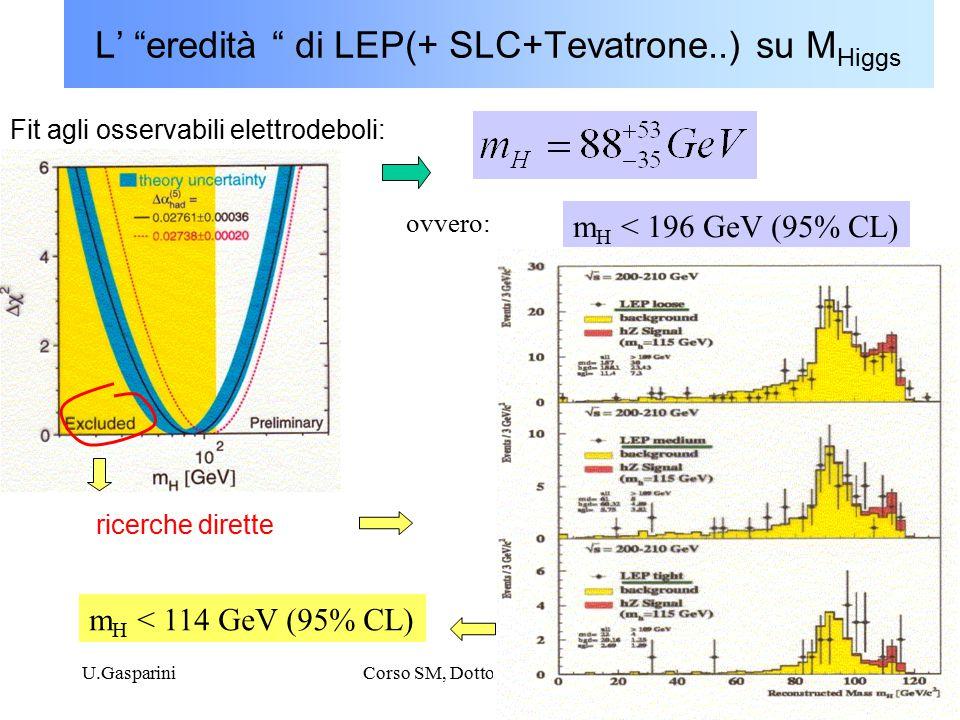 U.GaspariniCorso SM, Dottorato, XX ciclo5 L' eredità di LEP(+ SLC+Tevatrone..) su M Higgs ovvero: m H < 196 GeV (95% CL) ricerche dirette Fit agli osservabili elettrodeboli: m H < 114 GeV (95% CL)