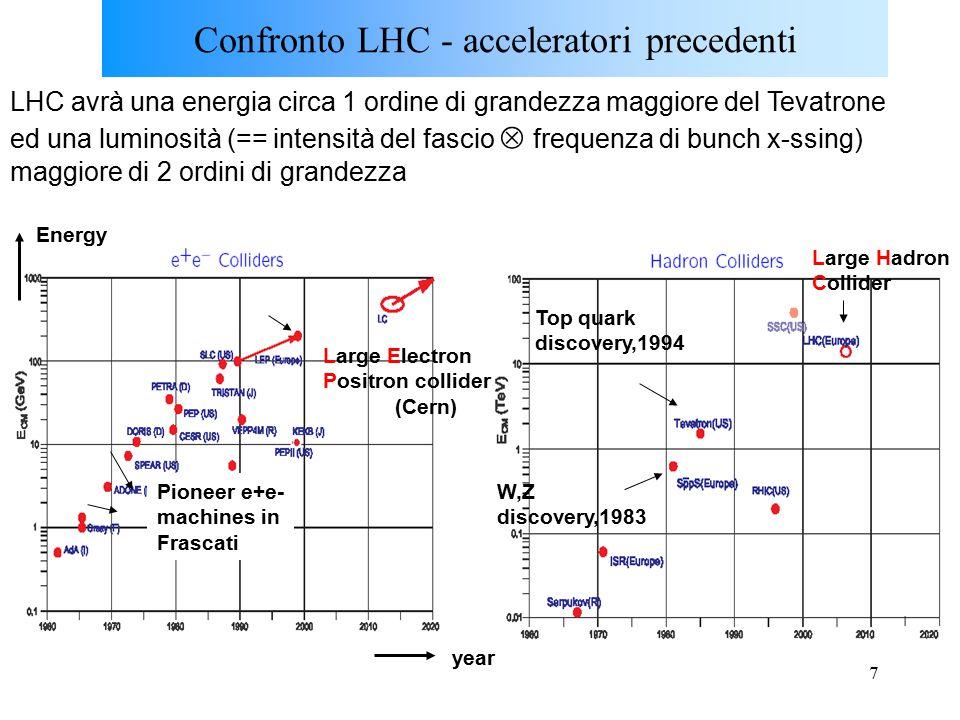 7 Confronto LHC - acceleratori precedenti LHC avrà una energia circa 1 ordine di grandezza maggiore del Tevatrone ed una luminosità (== intensità del fascio  frequenza di bunch x-ssing) maggiore di 2 ordini di grandezza Large Electron Positron collider (Cern) Large Hadron Collider Pioneer e+e- machines in Frascati Energy year W,Z discovery,1983 Top quark discovery,1994