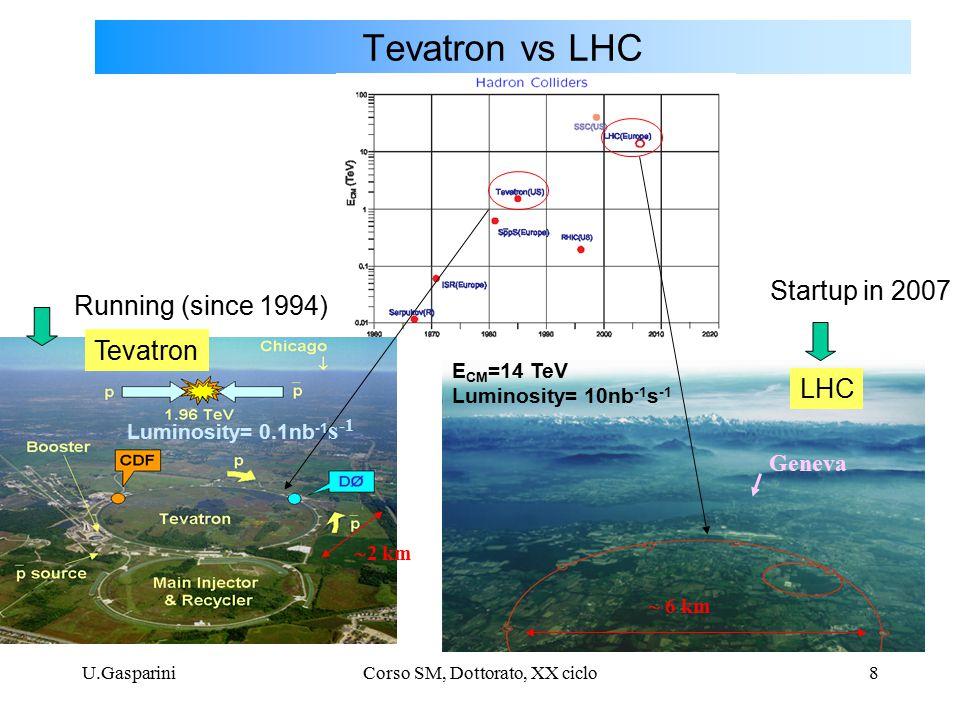 U.GaspariniCorso SM, Dottorato, XX ciclo8 Tevatron vs LHC Geneva  2 km  6 km Running (since 1994) Startup in 2007 E CM =14 TeV Luminosity= 10nb -1 s -1 Luminosity= 0.1nb -1 s -1 Tevatron LHC