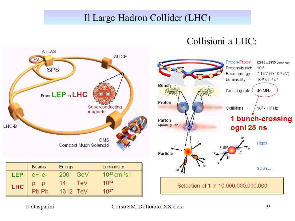 U.GaspariniCorso SM, Dottorato, XX ciclo9 Il Large Hadron Collider (LHC) Collisioni a LHC: 1 bunch-crossing ogni 25 ns