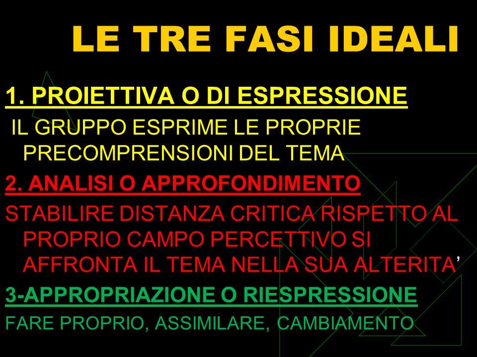 LE TRE FASI IDEALI 1.