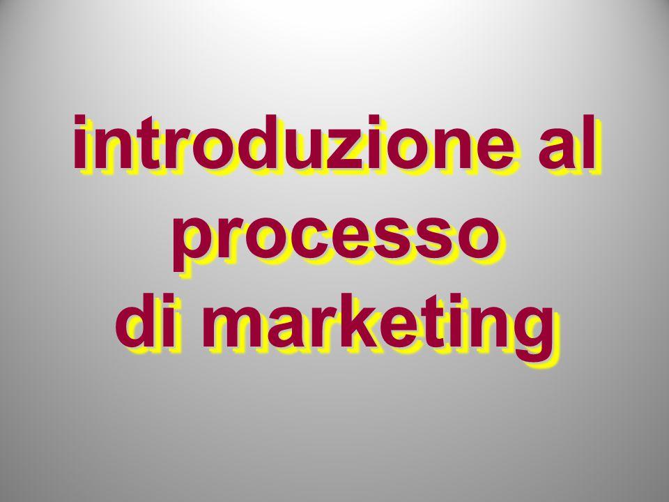 introduzione al processo di marketing
