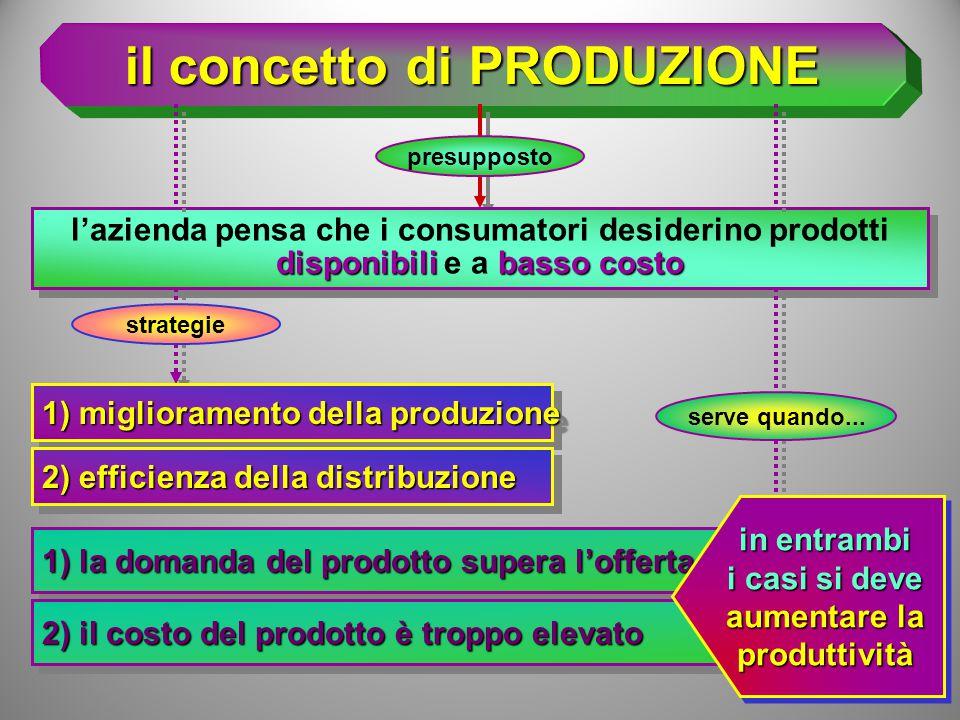 le filosofie del marketing management il m.m.