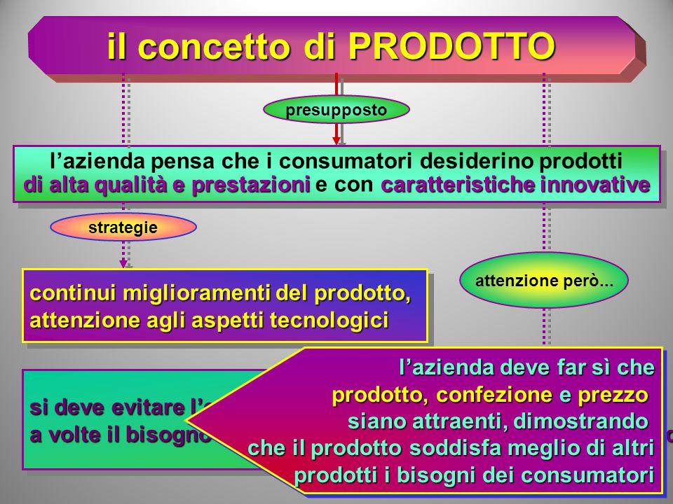 il concetto di PRODUZIONE attenzione al tipo di prodotto...