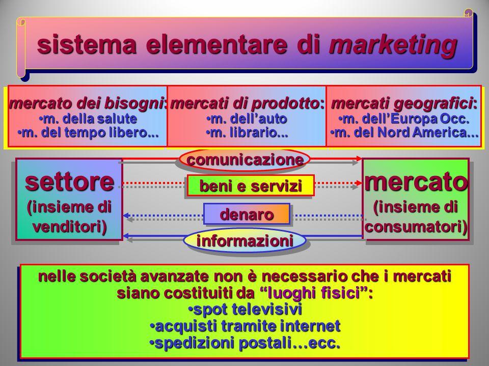 il marketing management