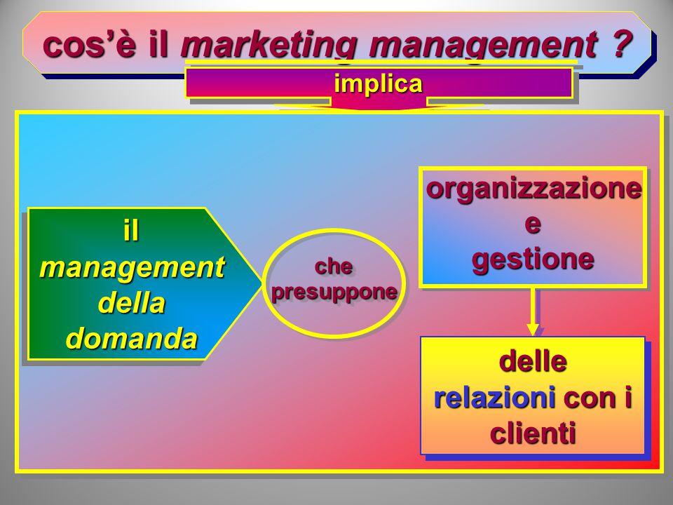 cos'è il marketing management .