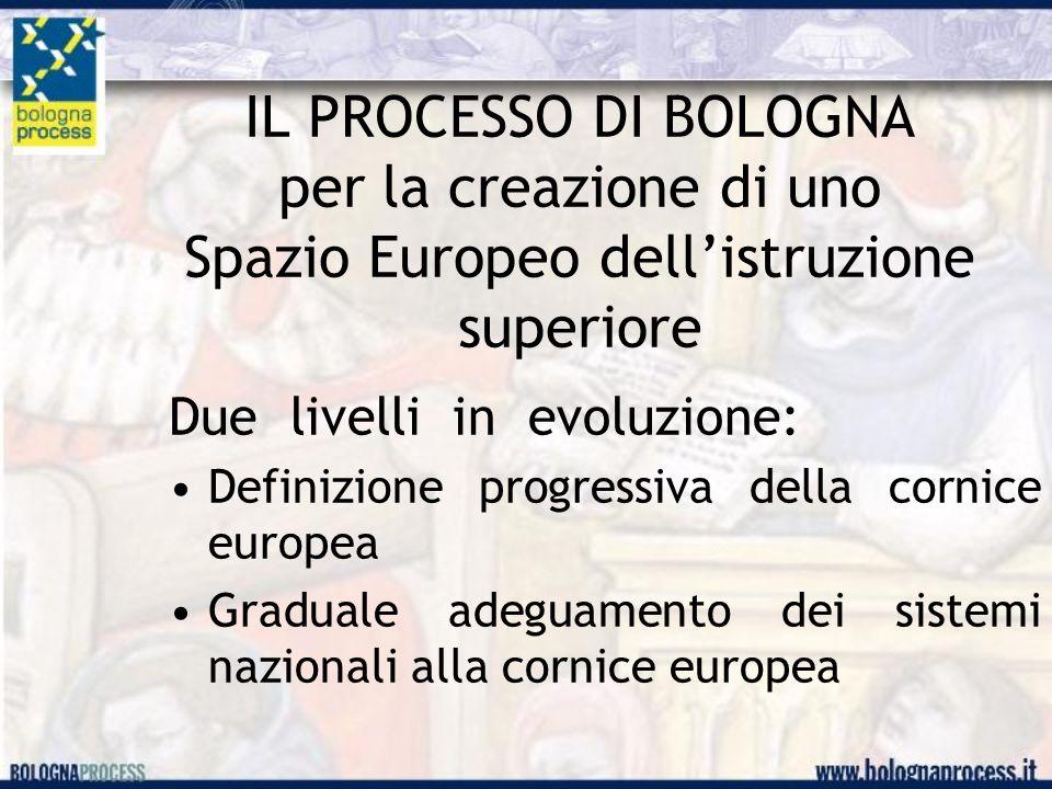 IL PROCESSO DI BOLOGNA per la creazione di uno Spazio Europeo dell'istruzione superiore Due livelli in evoluzione: Definizione progressiva della cornice europea Graduale adeguamento dei sistemi nazionali alla cornice europea