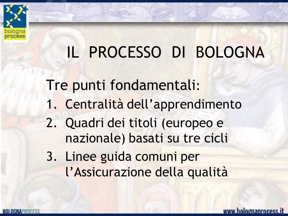 IL PROCESSO DI BOLOGNA Tre punti fondamentali : 1.Centralità dell'apprendimento 2.Quadri dei titoli (europeo e nazionale) basati su tre cicli 3.Linee guida comuni per l'Assicurazione della qualità