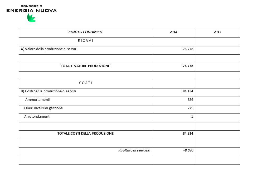 CONTO ECONOMICO20142013 R I C A V I A) Valore della produzione di servizi76.778 TOTALE VALORE PRODUZIONE76.778 C O S T I B) Costi per la produzione di servizi84.184 Ammortamenti356 Oneri diversi di gestione275 Arrotondamenti TOTALE COSTI DELLA PRODUZIONE84.814 Risultato di esercizio-8.036