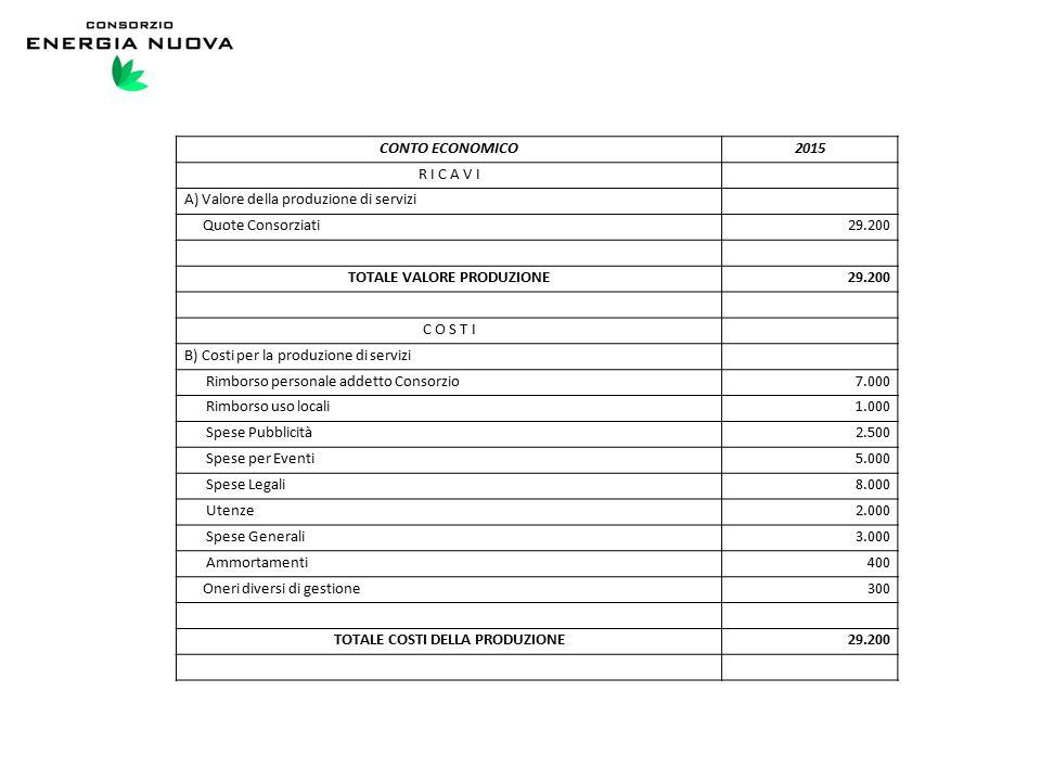 CONTO ECONOMICO2015 R I C A V I A) Valore della produzione di servizi Quote Consorziati29.200 TOTALE VALORE PRODUZIONE29.200 C O S T I B) Costi per la produzione di servizi Rimborso personale addetto Consorzio7.000 Rimborso uso locali1.000 Spese Pubblicità2.500 Spese per Eventi5.000 Spese Legali8.000 Utenze2.000 Spese Generali3.000 Ammortamenti400 Oneri diversi di gestione300 TOTALE COSTI DELLA PRODUZIONE29.200