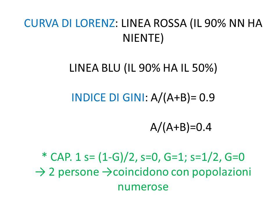 CURVA DI LORENZ: LINEA ROSSA (IL 90% NN HA NIENTE) LINEA BLU (IL 90% HA IL 50%) INDICE DI GINI: A/(A+B)= 0.9 A/(A+B)=0.4 * CAP.