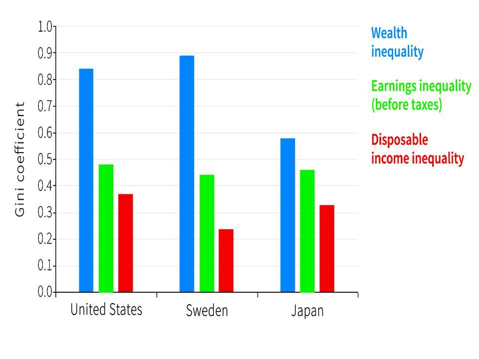 ITALIA TRA I PIU' DISEGUALI 1% 14% RICCHEZZA 10% 50% RICCHEZZA 20% 60% RICCHEZZA NORD / SUD (territoriale) MA NN SOLO BASSA MOBILITA' INTERGERAZIONALE (se un padre è più ricco di un altro del 10%, di quanto sarà più ricco il figlio del più ricco?)