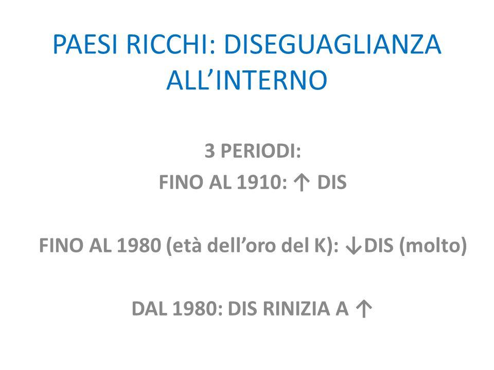PAESI RICCHI: DISEGUAGLIANZA ALL'INTERNO 3 PERIODI: FINO AL 1910: ↑ DIS FINO AL 1980 (età dell'oro del K): ↓DIS (molto) DAL 1980: DIS RINIZIA A ↑