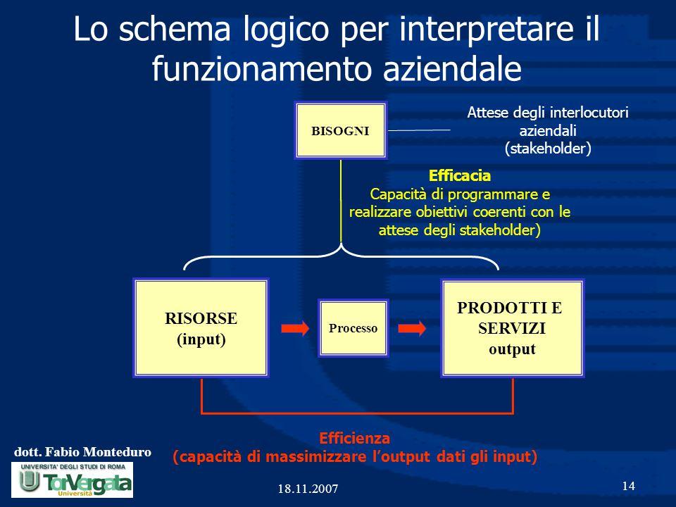 dott. Fabio Monteduro 14 18.11.2007 PRODOTTI E SERVIZI output Processo RISORSE (input) Lo schema logico per interpretare il funzionamento aziendale BI