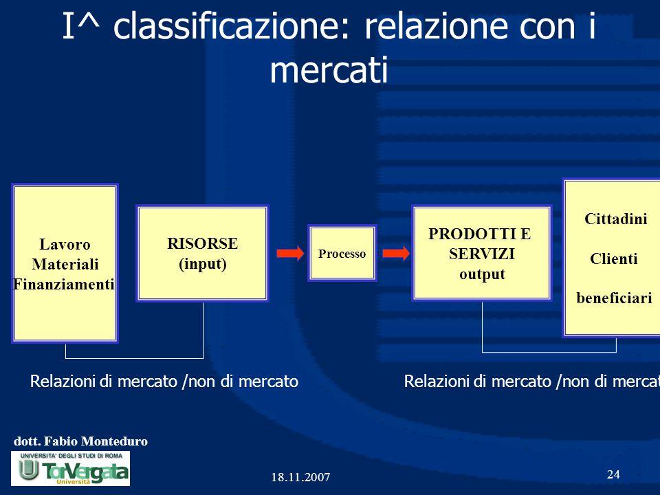 dott. Fabio Monteduro 24 18.11.2007 PRODOTTI E SERVIZI output Processo RISORSE (input) I^ classificazione: relazione con i mercati Lavoro Materiali Fi