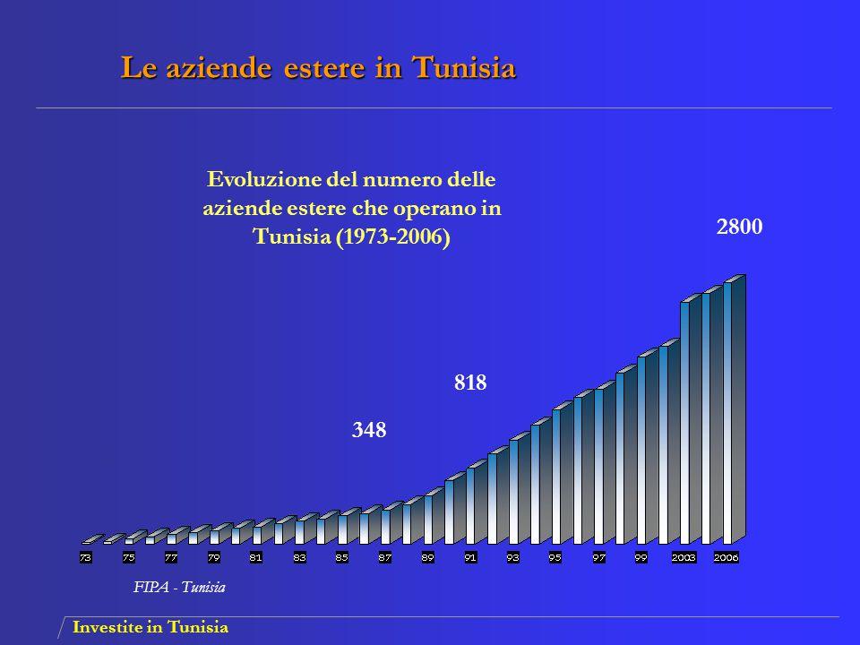 Investite in Tunisia 818 2800 348 31 FIPA - Tunisia Le aziende estere in Tunisia Evoluzione del numero delle aziende estere che operano in Tunisia (19