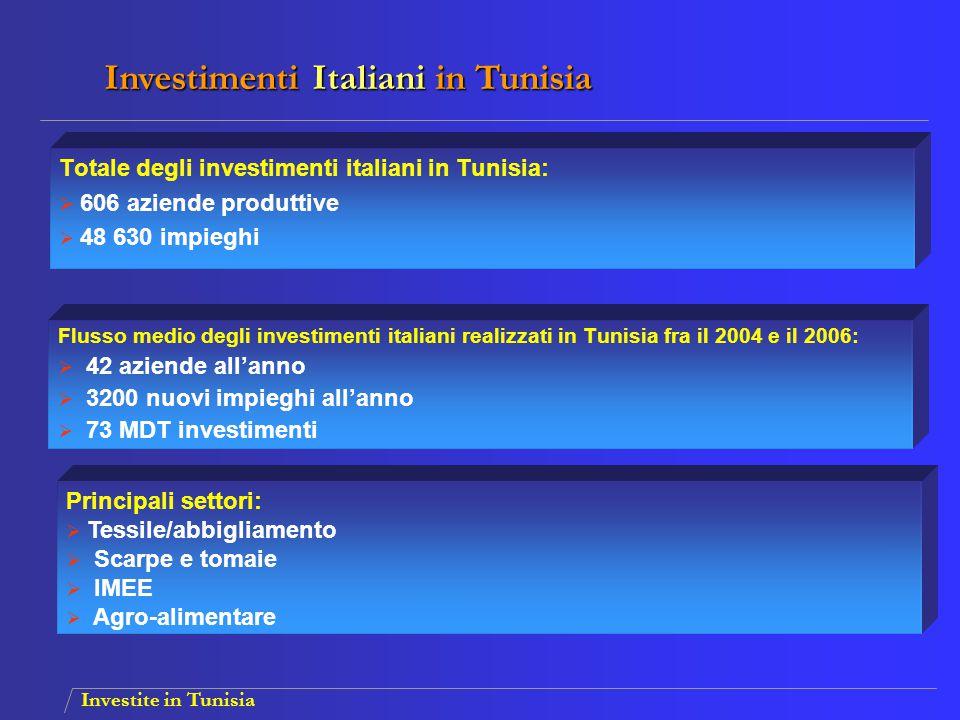 Investite in Tunisia Flusso medio degli investimenti italiani realizzati in Tunisia fra il 2004 e il 2006:  42 aziende all'anno  3200 nuovi impieghi