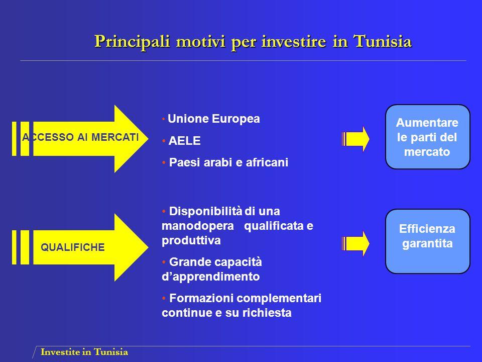 Investite in Tunisia BENEFICI PARTENARIATI Incentivi finanziari e fiscali Costi di produzione ridotti Settore privato dinamico Padronanza delle tecnologie avanzate Grande volontà per i partenariati Aumentare la redditività dei progetti Beneficiare dell' esperienza locale Principali motivi per investire in Tunisia