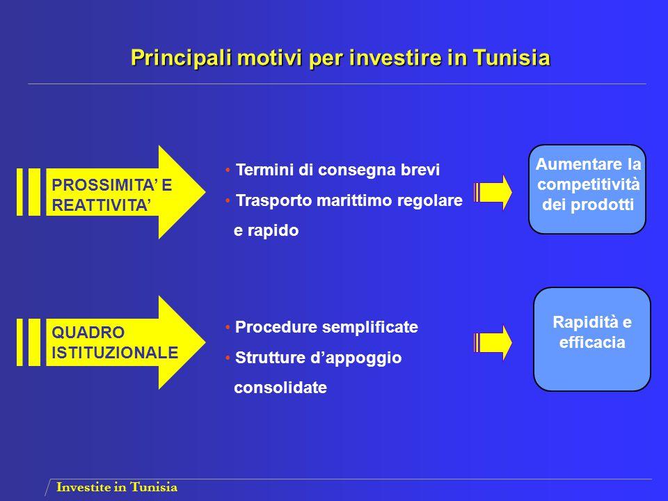 Investite in Tunisia PROSSIMITA' E REATTIVITA' QUADRO ISTITUZIONALE Termini di consegna brevi Trasporto marittimo regolare e rapido Procedure semplifi